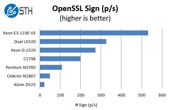 Intel Pentium N3700 - OpenSSL sign benchmarks