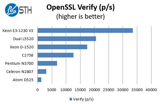 Intel Pentium N3700 - OpenSSL verify benchmarks