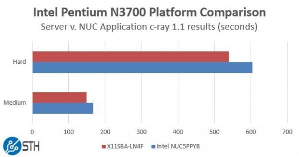 Intel Pentium N3700 - Platform Comparison