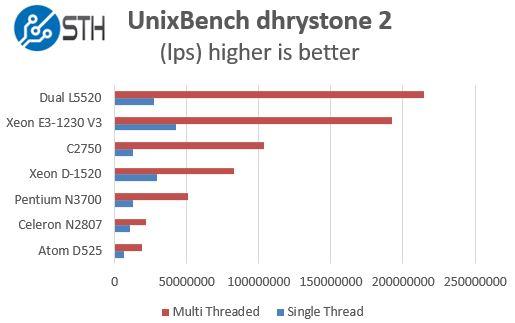 Intel Pentium N3700 - UnixBench dhrystone 2 benchmarks
