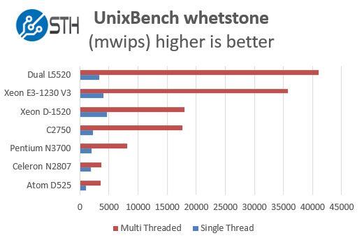 Intel Pentium N3700 - UnixBench whetstone benchmarks