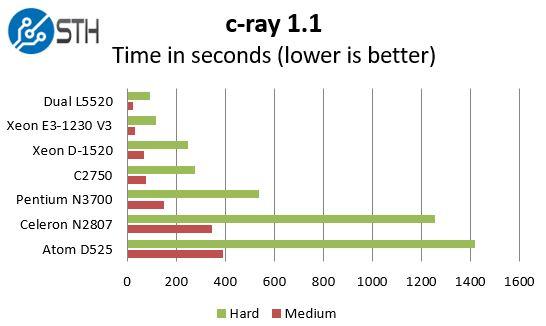 Intel Pentium N3700 - c-ray benchmarks
