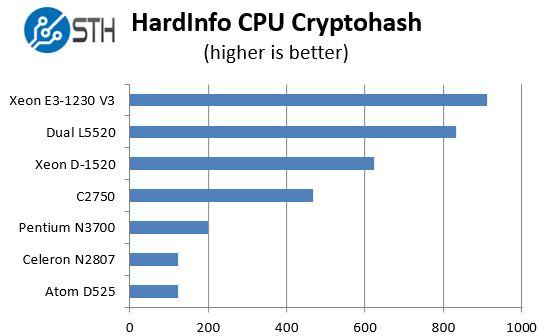 Intel Pentium N3700 - cryptohash benchmarks