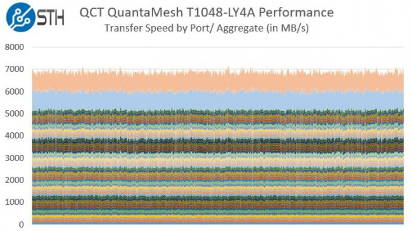 QCT QuantaMesh T1048-LY4A Performance