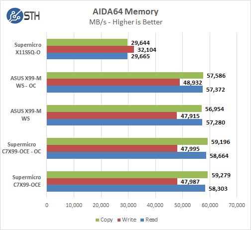 Supernicro X11SSQ-O - AIDA64 Memory