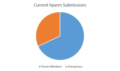 hdparm interim submissions