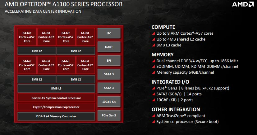 AMD Opteron A1100 series key features