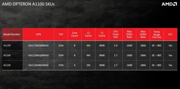 AMD Opteron A1100 series launch SKUs