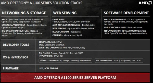AMD Opteron A1100 series solution stacks