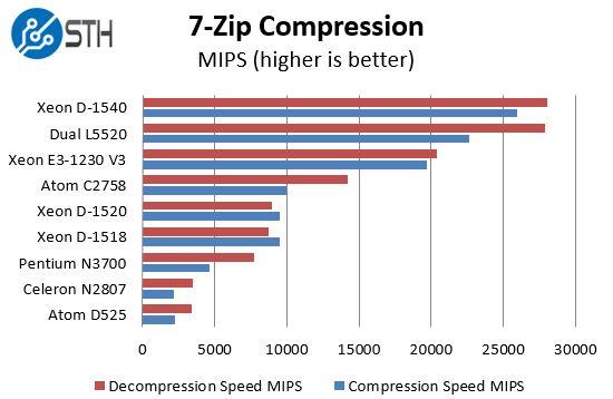 Intel Xeon D-1518 - 7-Zip benchmark