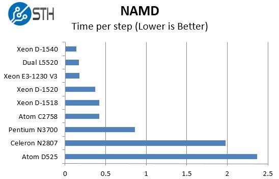 Intel Xeon D-1518 - NAMD benchmark