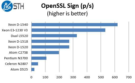 Intel Xeon D-1518 - OpenSSL sign benchmark