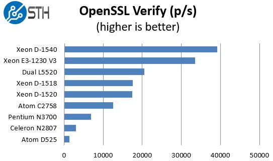 Intel Xeon D-1518 - OpenSSL verify benchmark