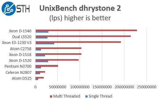 Intel Xeon D-1518 - UnixBench benchmark - dhrystone 2