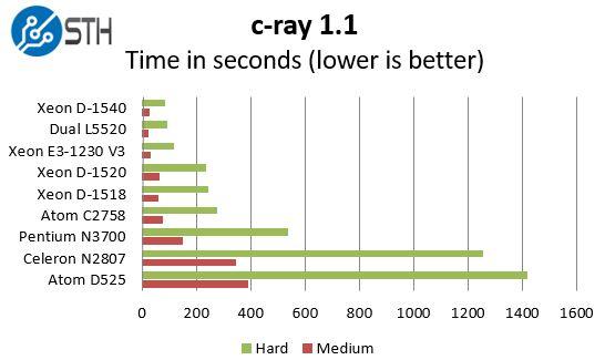 Intel Xeon D-1518 - c-ray benchmark