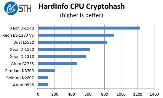 Intel Xeon D-1518 - hardinfo benchmark cryptohash