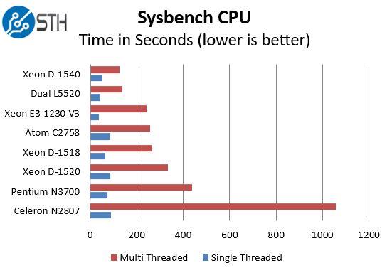 Intel Xeon D-1518 - sysbench benchmark