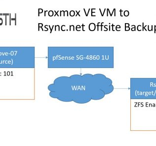 Proxmox VE pve-zsync VM to Rsync.net diagram