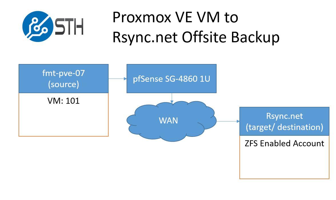 Proxmox VE pve-zsync VM to Rsync.net diagram