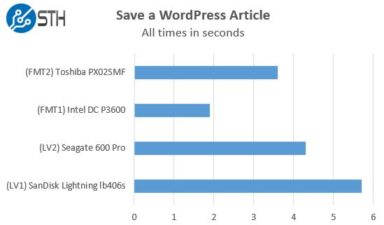 STH WP NVMe SAS SATA - Save a WordPress Article