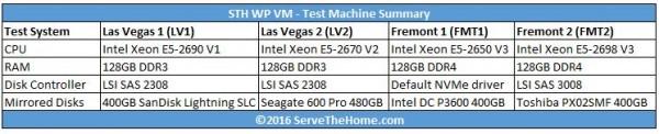 STH WP NVMe SAS SATA - Test configurations