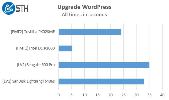 STH WP NVMe SAS SATA - Upgrade WordPress