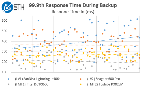 STH WP NVMe SAS SATA - Web server response time during backup