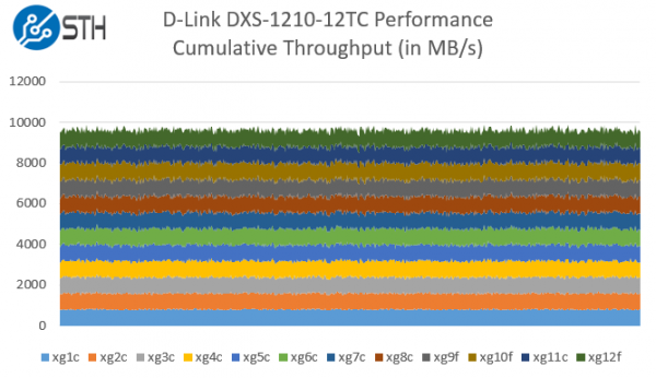 D-Link DXS-1210-12TC Performance