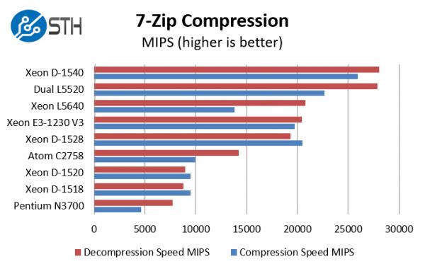 Intel Xeon D-1528 benchmark 7-zip