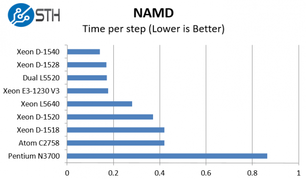 Intel Xeon D-1528 benchmark NAMD