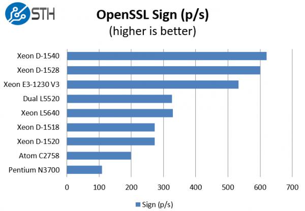 Intel Xeon D-1528 benchmark OpenSSL sign