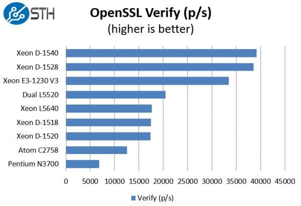 Intel Xeon D-1528 benchmark OpenSSL verify