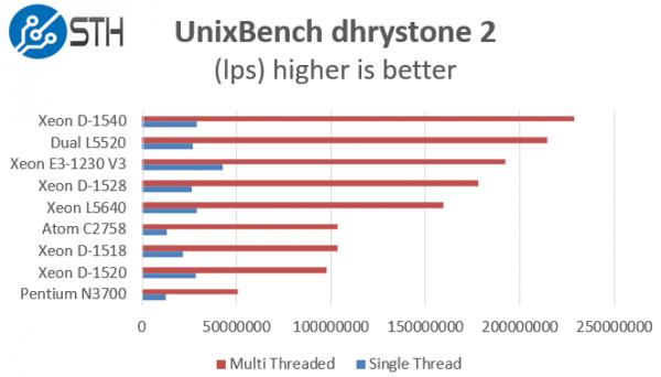 Intel Xeon D-1528 benchmark UnixBench dhrystone 2