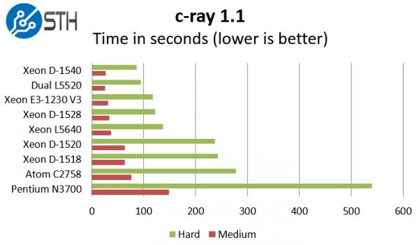 Intel Xeon D-1528 benchmark c-ray