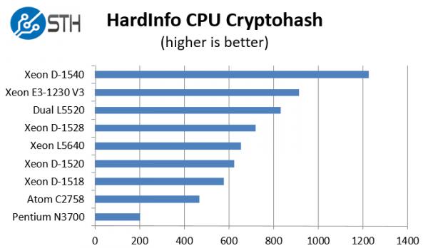 Intel Xeon D-1528 benchmark hardinfo cryptohash