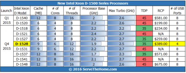 Intel Xeon D-1528 in model line-up