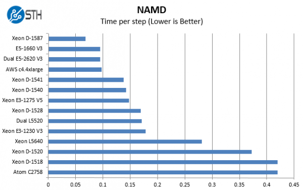 Intel Xeon D-1587 Benchmark NAMD