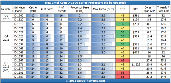Intel Xeon D Comparison Mar 2 2016