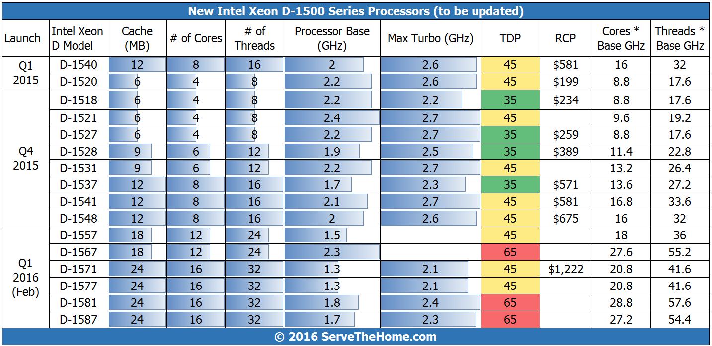 Intel Xeon D 1500 Series Specs Updated