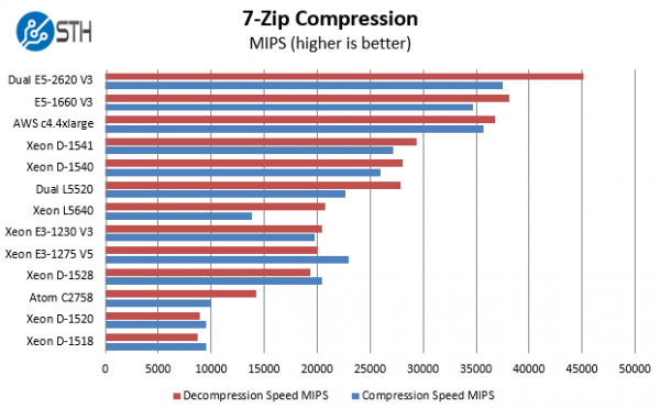 Intel Xeon D-1541 Benchmark 7zip