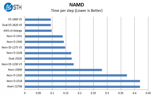 Intel Xeon D-1541 Benchmark NAMD
