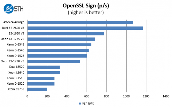 Intel Xeon D-1541 Benchmark OpenSSL sign