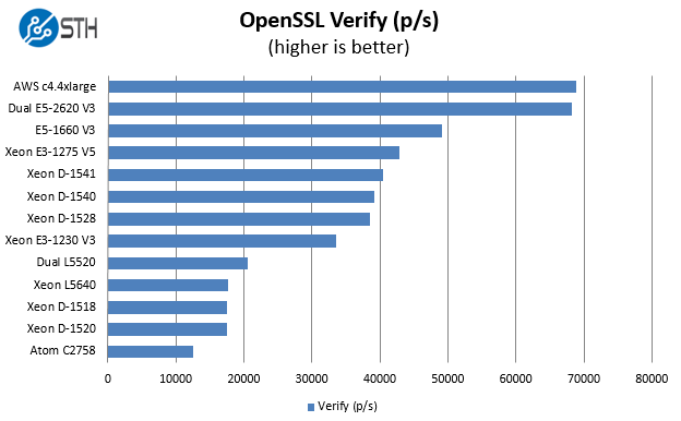 Intel Xeon D-1541 Benchmark OpenSSL verify