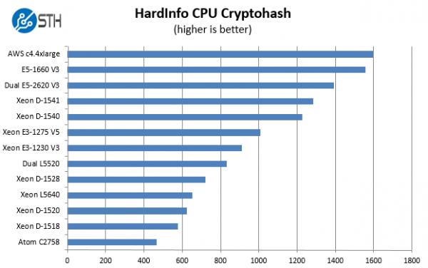Intel Xeon D-1541 Benchmark hardinfo cryptohash