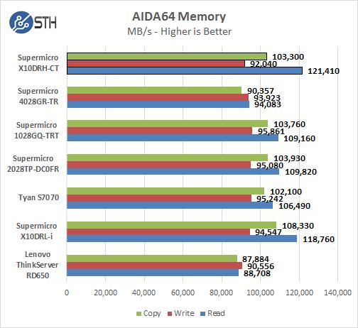 Supermicro X10DRH-CT - AIDA64 Memory