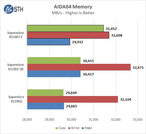 Supermicro X11SAT-F - AIDA64 Memory Test