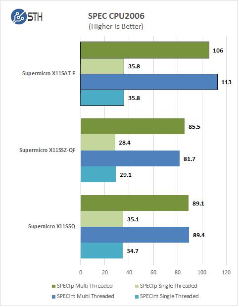 Supermicro X11SAT-F - CPU2006