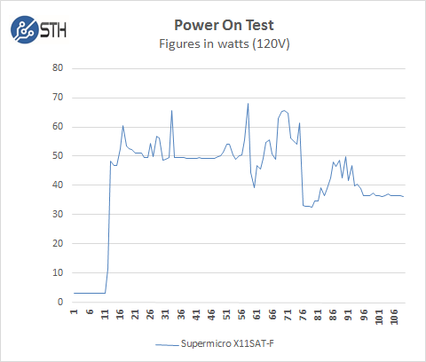 Supermicro X11SAT-F - Power On Test