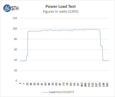 Supermicro X11SAT-F - Power Test
