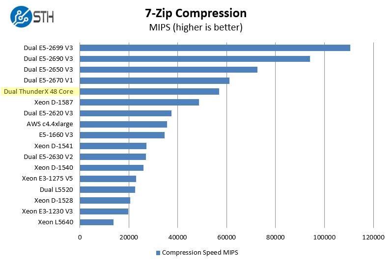 Cavium ThunderX 2P 96C 7zip benchmark